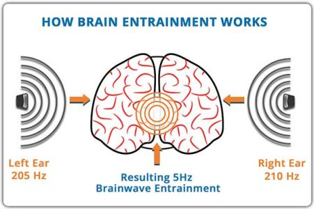 How Brain Entrainment Works